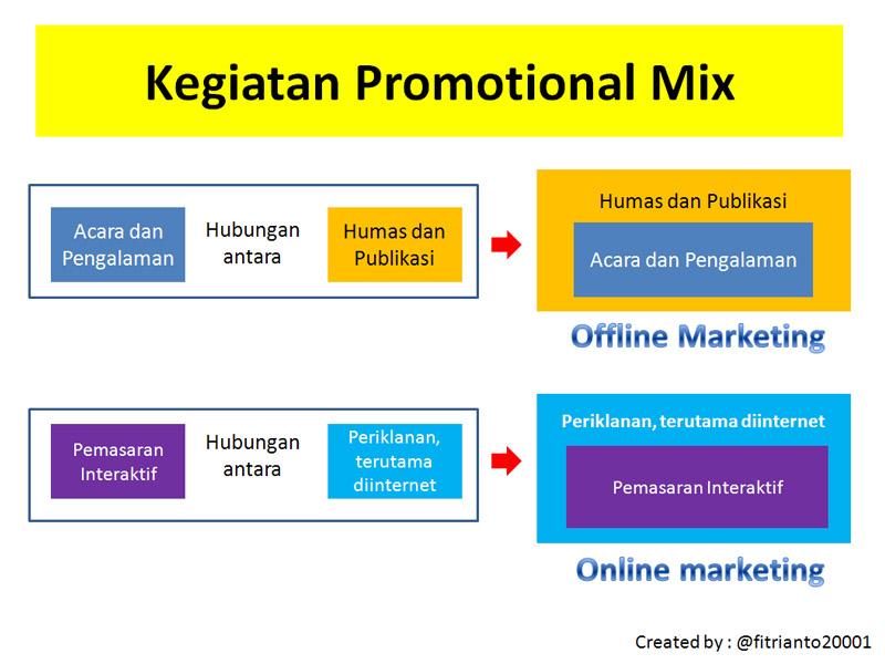 Offline Dan Online Marketing Ruangidea